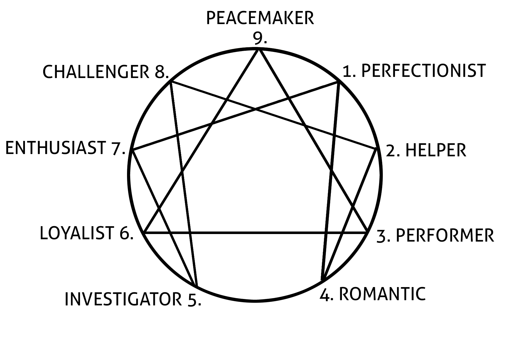 Image result for the enneagram image